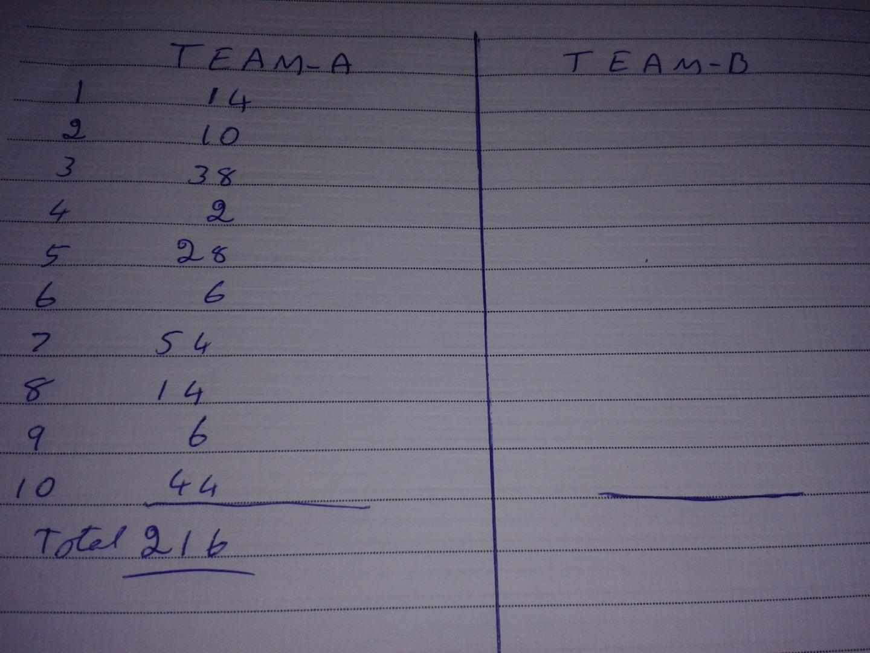 Picture of Score Board