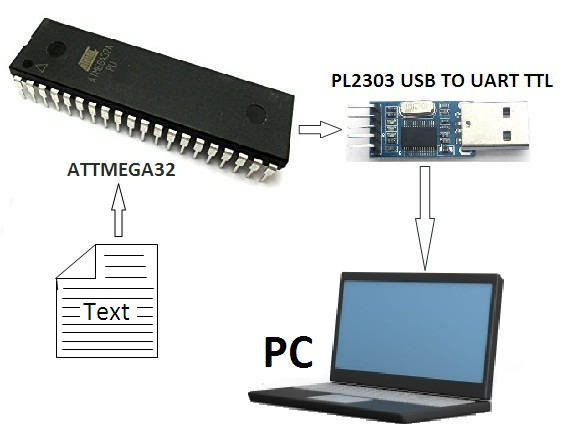 Picture of MICROCONTROLLER   to  PC Communication Via PL2303 (USB TO UART  TTL) Converter