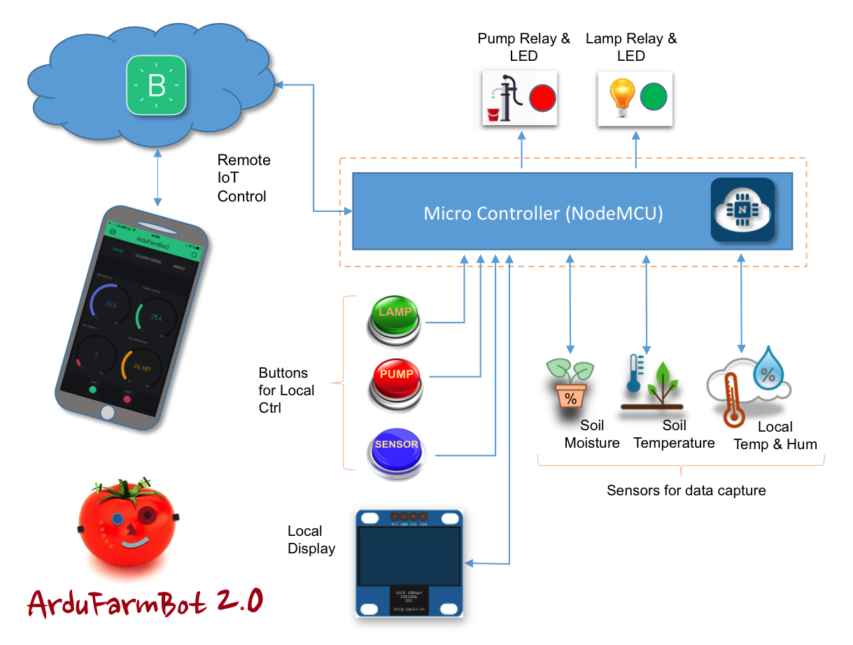 """Picture of Automatic Gardening System With NodeMCU and Blynk, the """"ArduFarmBot 2"""""""