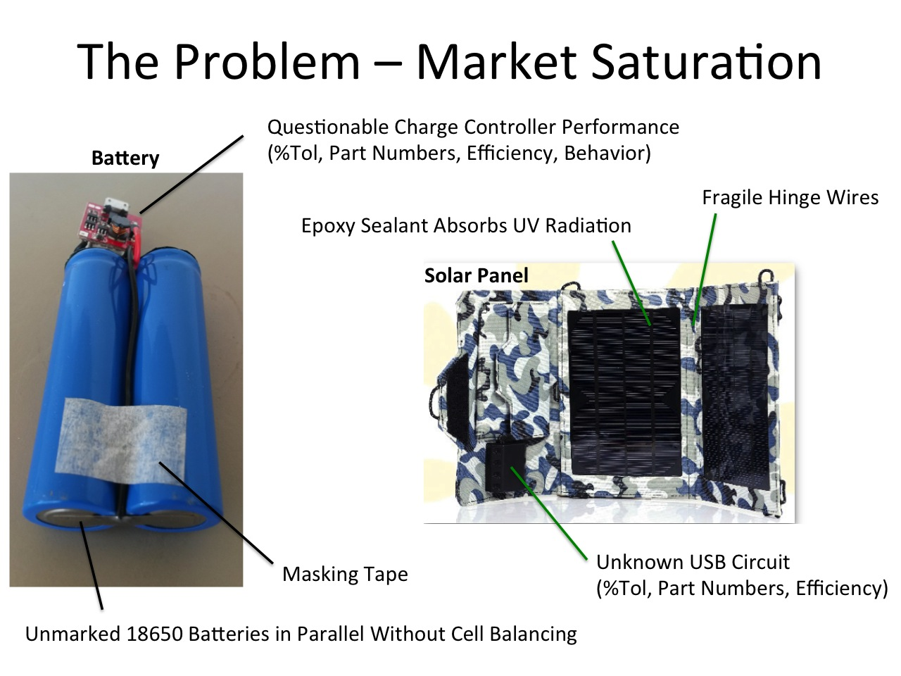 Picture of Why Do Most Solar Chargers Underperform?
