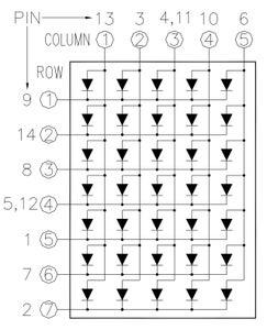 Encoding Column Patterns