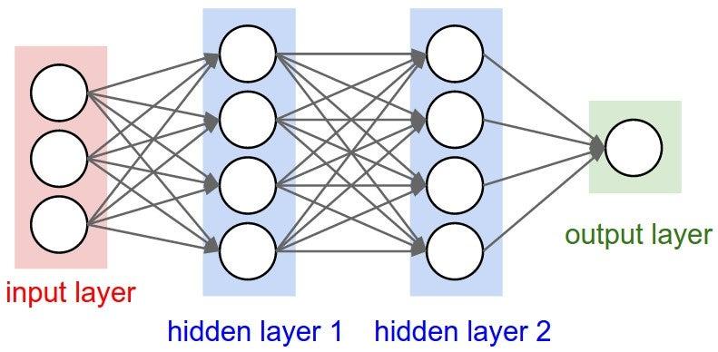 Digit Recogniser Using Neural Networks: 5 Steps
