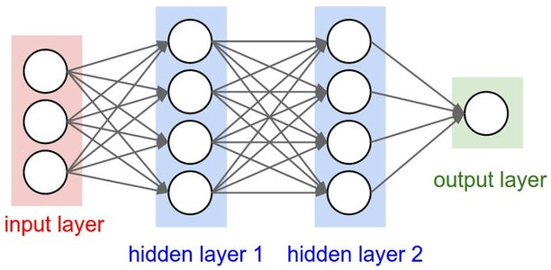 Digit Recogniser Using Neural Networks
