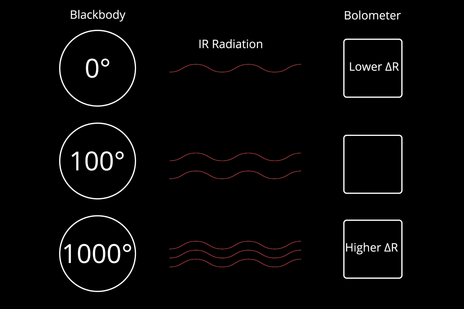 Picture of How Do We Detect Thermal Radiation?
