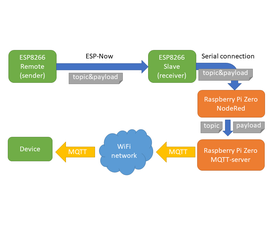 ESP-NOW Home Automation Esp8266 Raspberry Pi MQTT