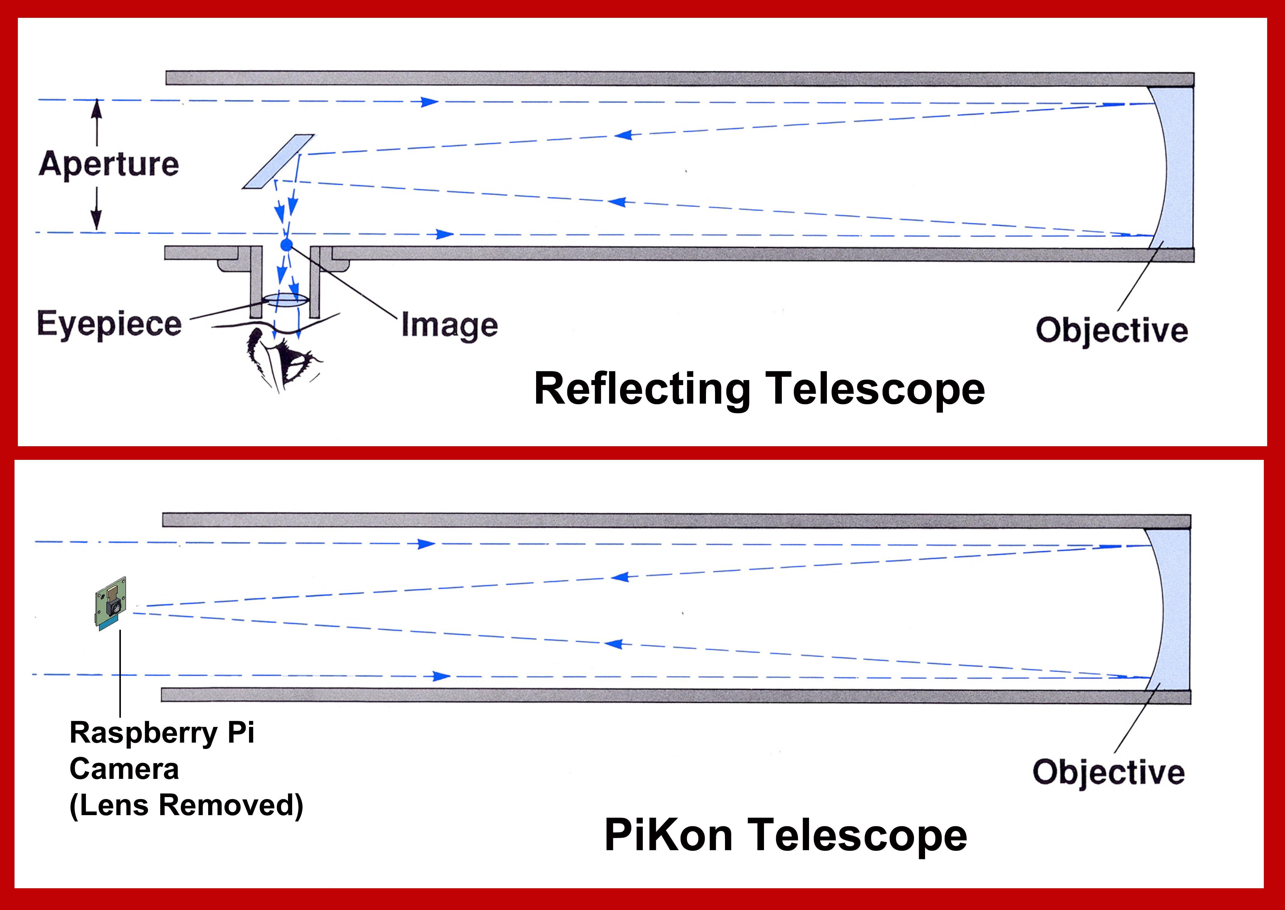 Picture of PiKon Telescope