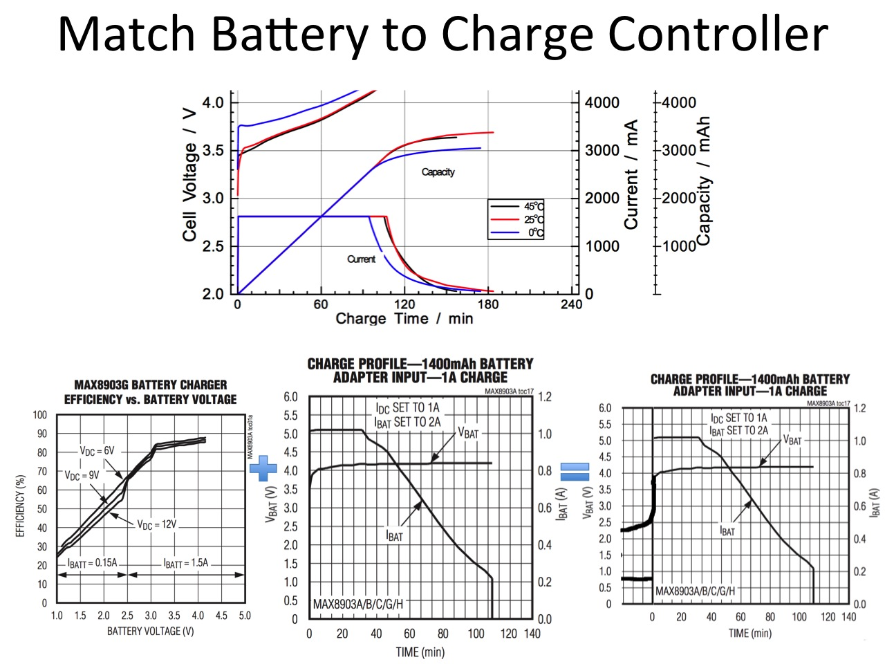 Picture of Lithium Ion Charging Details