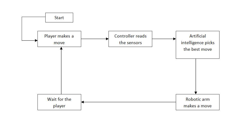 Picture of Basic Idea and Needed Components