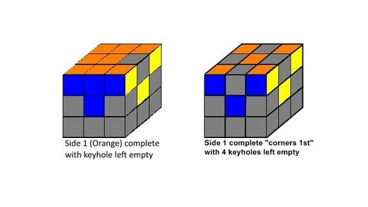 My Solution Is a Keyhole Method