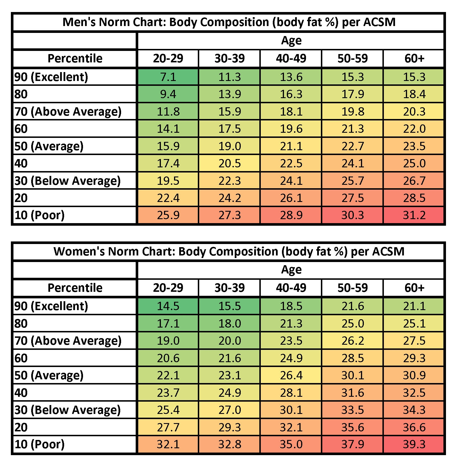 norms for body fat percentage acsm