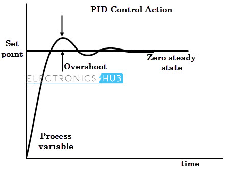 Picture of Intro to PID Control