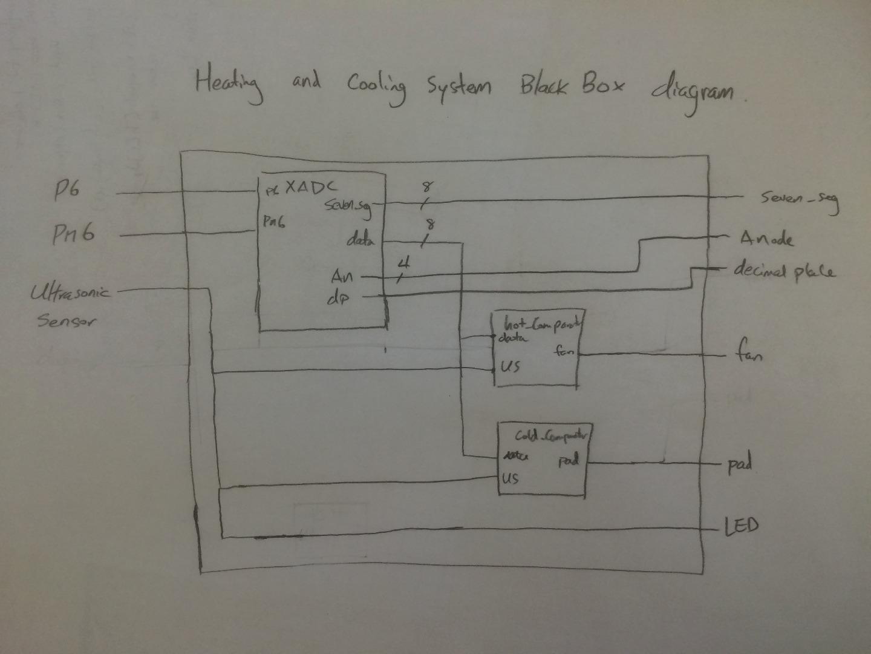 Picture of Understanding the Design