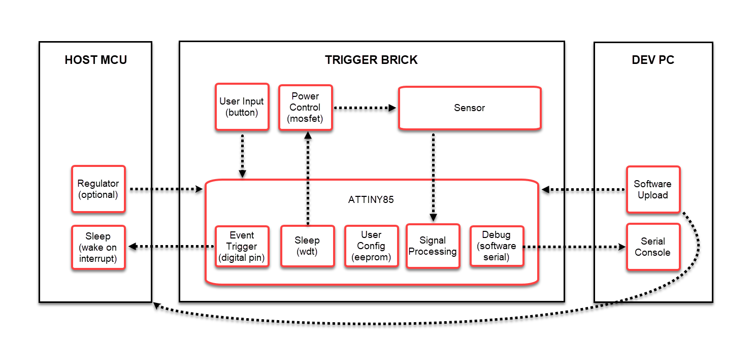 Picture of IOT123 - SR04 DISTANCE TRIGGER BRICK