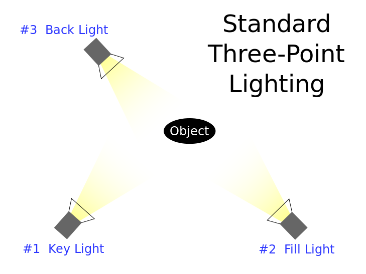 Picture of Three-point Lighting