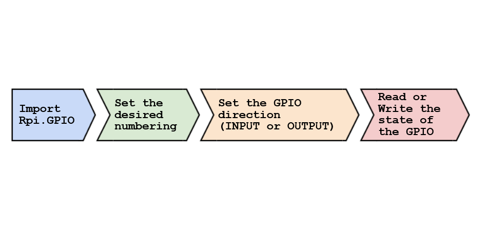 Picture of Undestanding How Raspberry GPIOs Work
