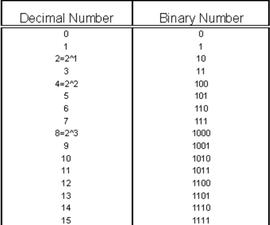 Converting Decimal To Binary Numbers
