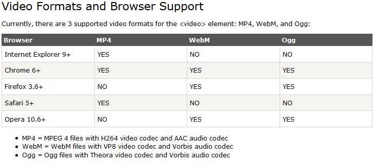 Picture of Convert Videos to Mp4