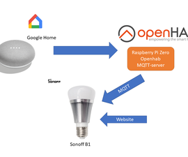 Sonoff B1 Firmware Home Automation Openhab Google Home