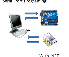 Serial Port Programming With .NET