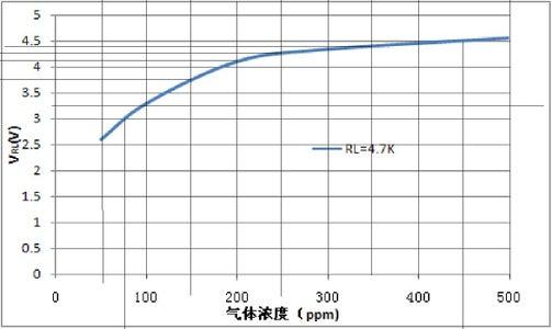 Calculate Gas Sensor PPM!