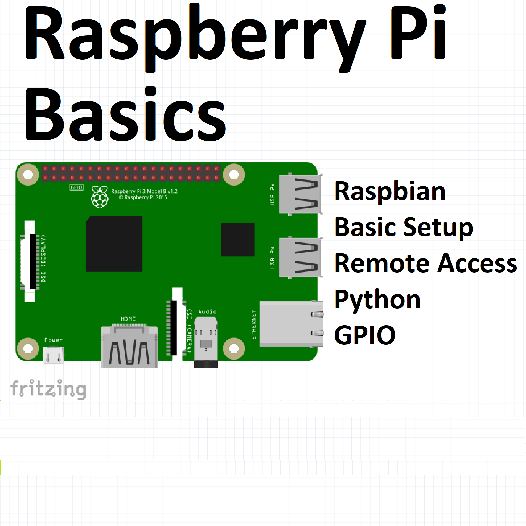 Picture of Raspberry Pi Basics