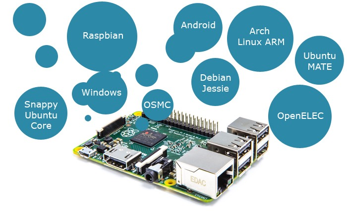 Picture of Understanding the Raspberry Pi