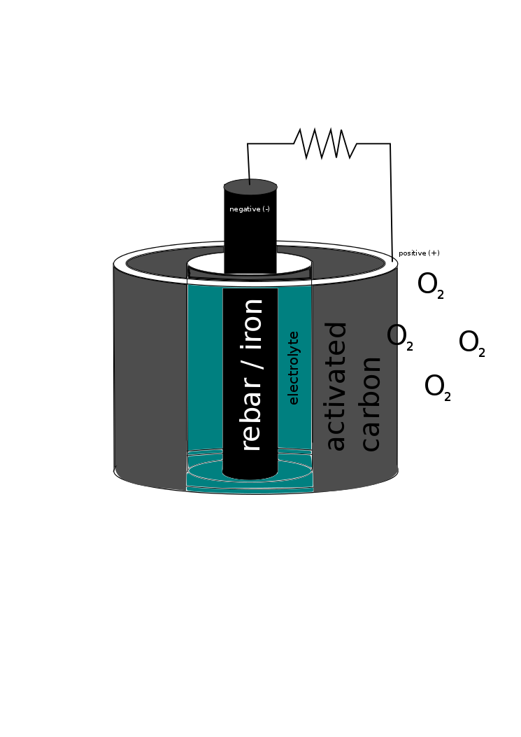 Picture of Create Large Refuelable Metal-air Battery.