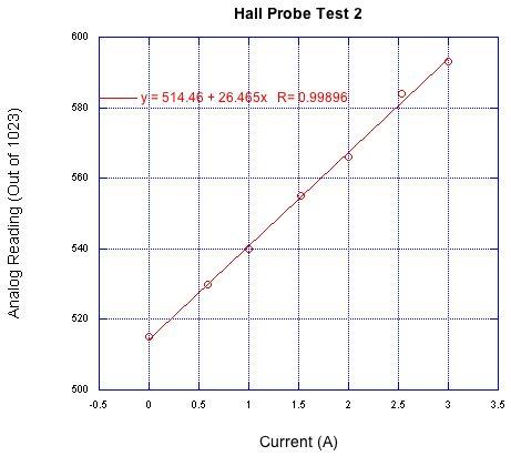 Picture of Arduino Integration (Current Sensor)