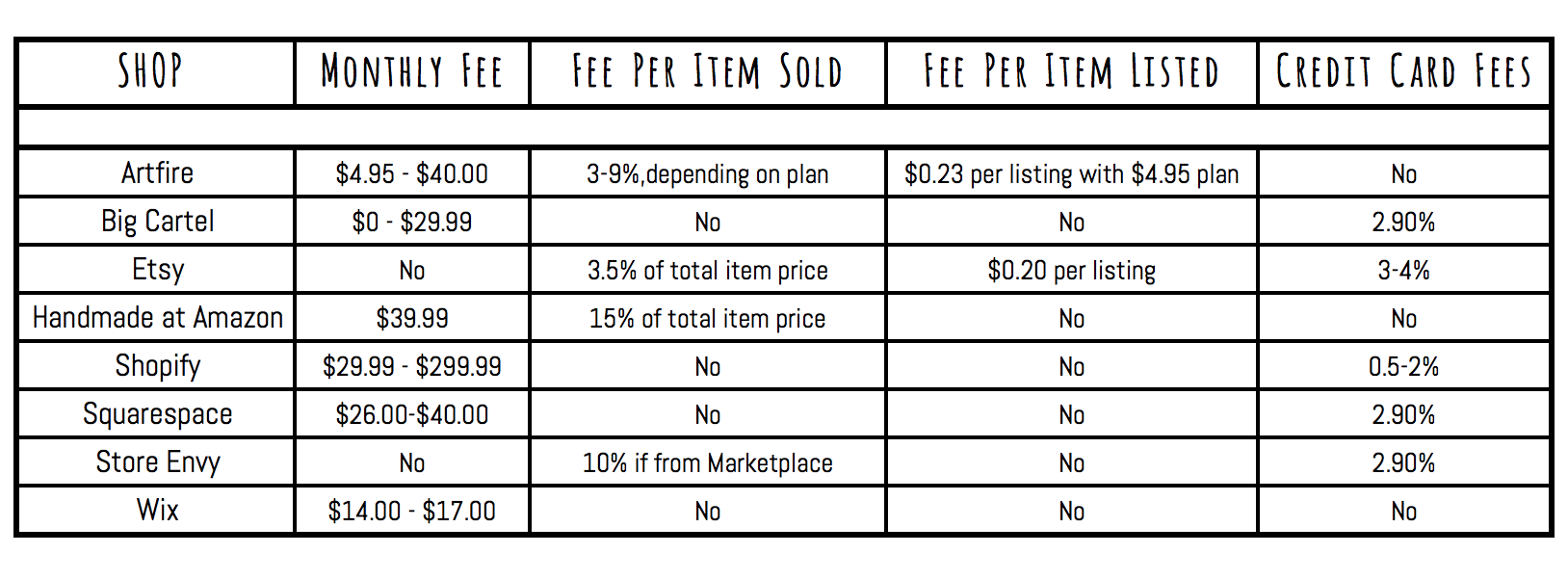 Picture of Site and Transaction Fees
