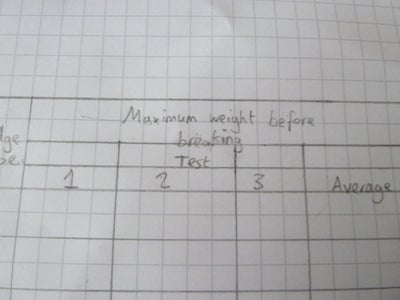 Drawing a Table of Results