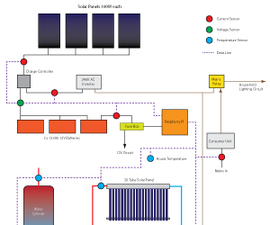 Raspberry Pi solar logger