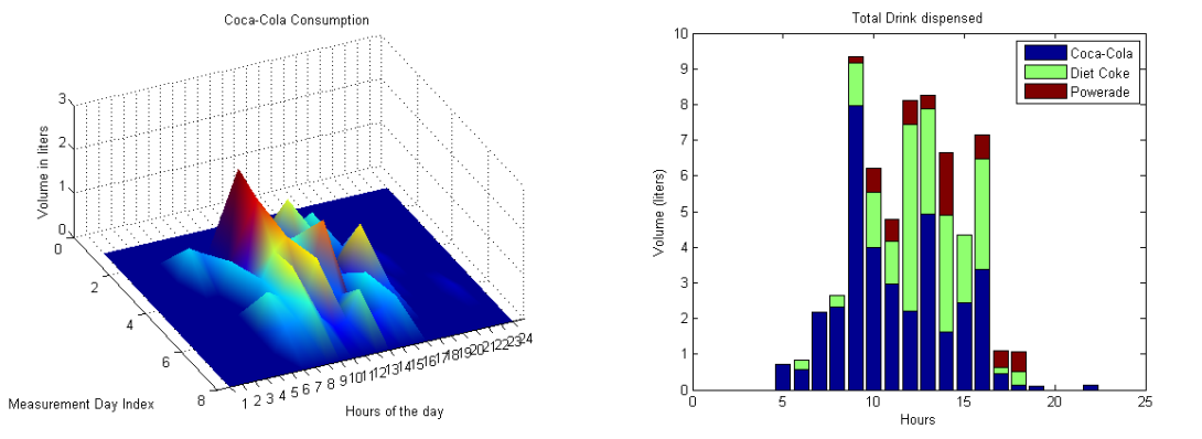 Picture of Download Data to MATLAB for Further Analysis