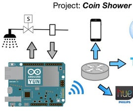 Internet of Things: Shower Control