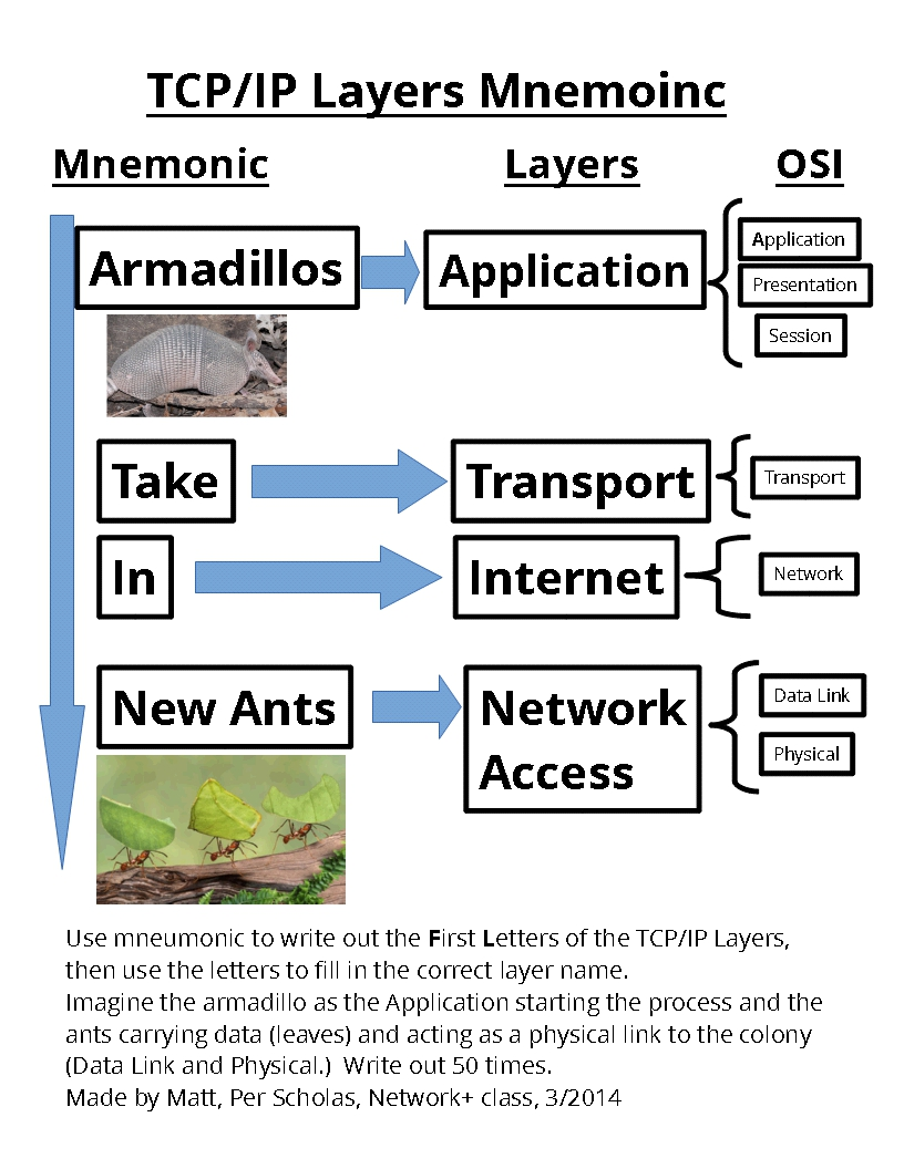 Picture of TCP/IP Layers/Stack/Model Mnemonic