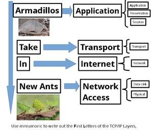TCP/IP Layers/Stack/Model Mnemonic