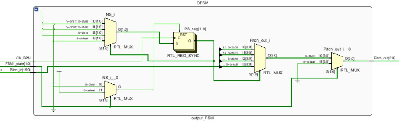 Picture of Output FSM