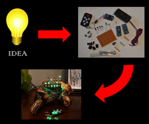 Tips to Make Your Project Idea a Reality