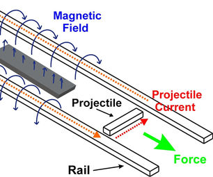 How to Make a Railgun (science Explained)