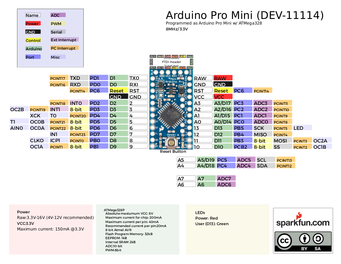 Picture of Programming the Arduino