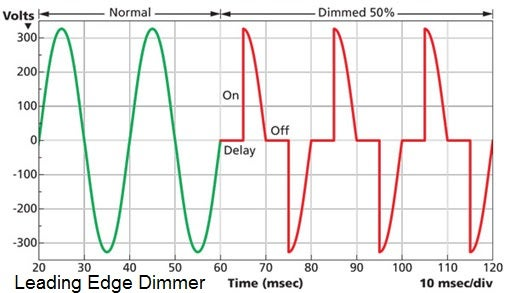 Understanding Light Dimmers