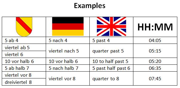 Excursus: How We Read the Clock in Baden