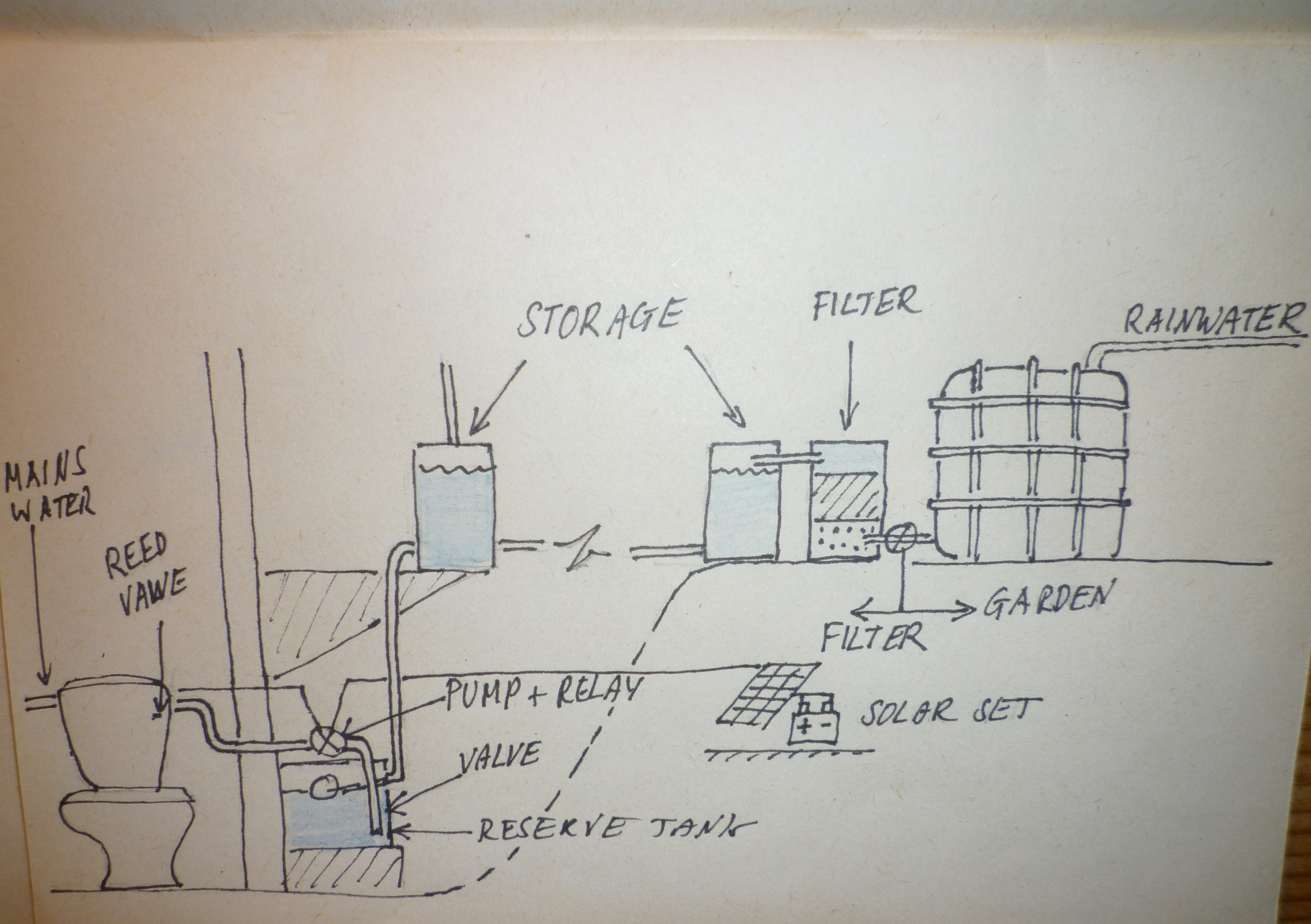 Picture of The Water System