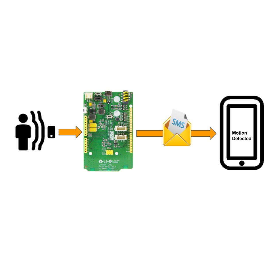 Picture of Portable SMS Motion Alarm (Linkit One)