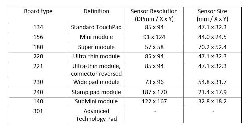 Picture of Identify Your Touchpad