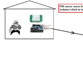Web Based Room Monitoring System using Arduino