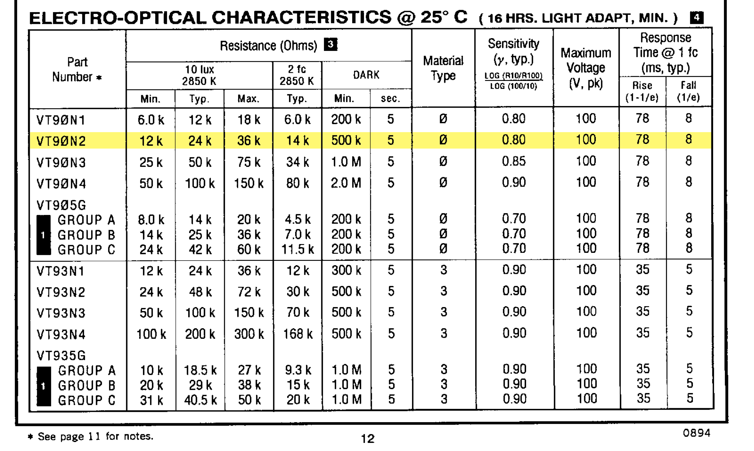 Picture of Data Sheets and Explanation