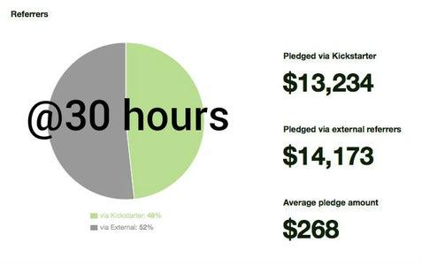 The Kickstarter, Day 1 Metrics