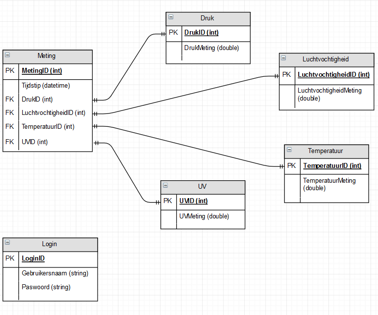 Picture of Normalized Database Structure