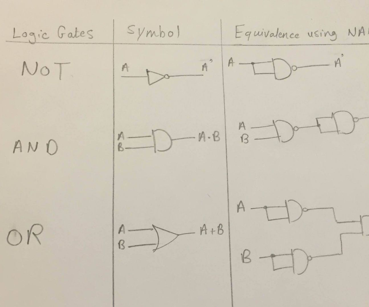 Not And Or Gates Using Nand 4 Steps With Pictures Logic Diagram