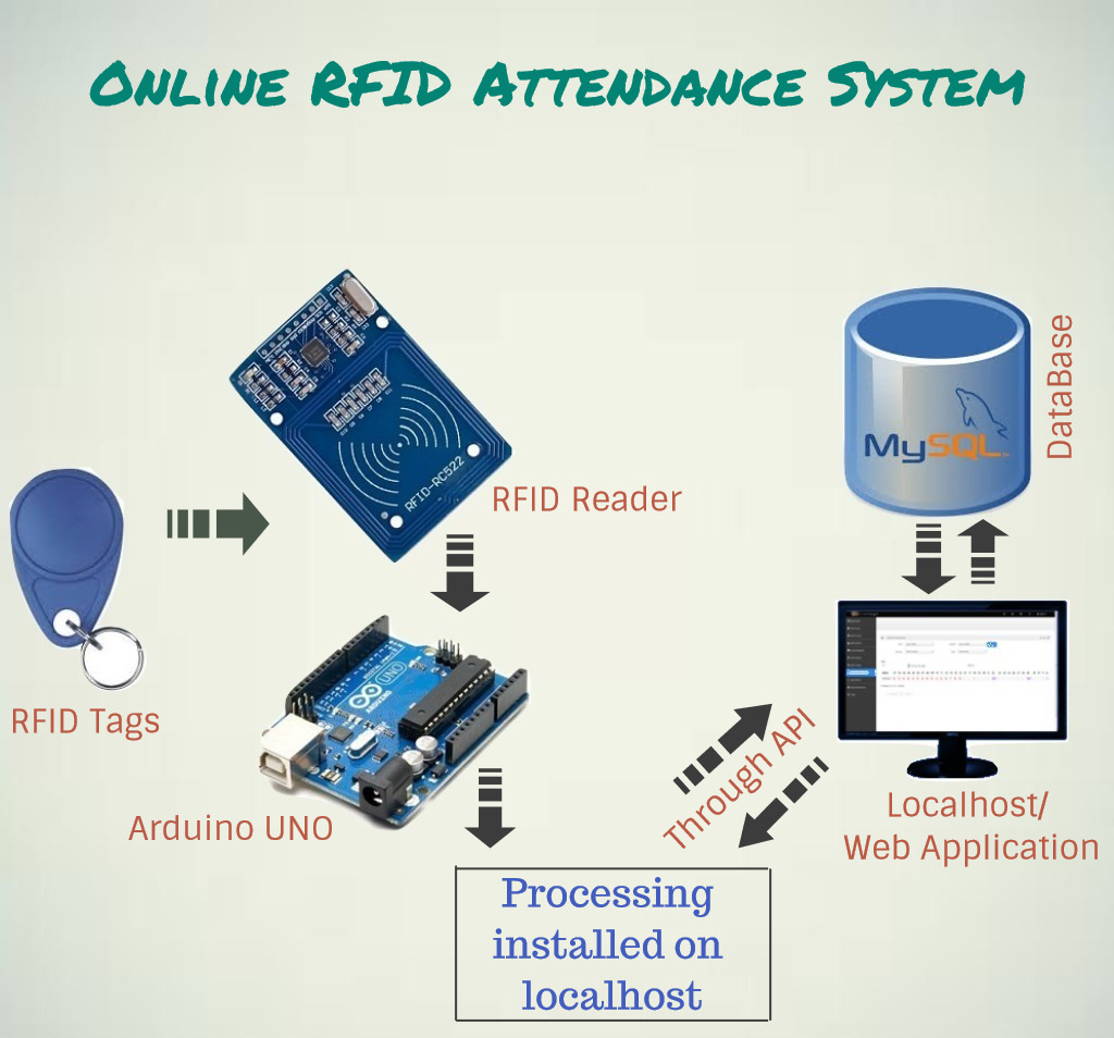 Picture of Online RFID Attendance System (Without Ethernet)